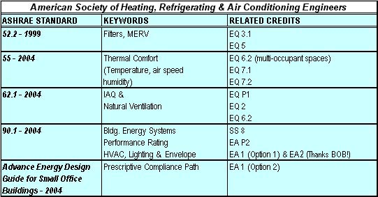 Leed Reference Standards Guide Chart Cover Your Ashrae Green